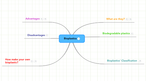 Mind Map: Bioplastics