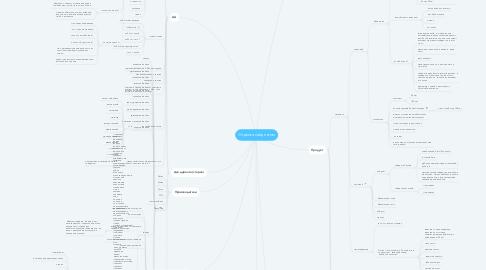 Mind Map: Сайдинг под ключ