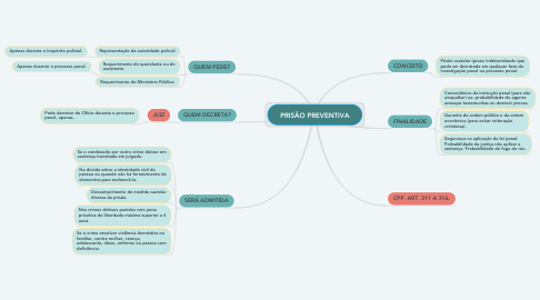 Mind Map: PRISÃO PREVENTIVA