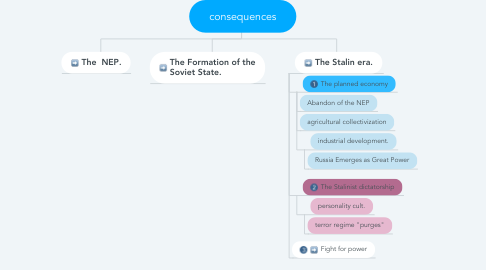 Mind Map: consequences