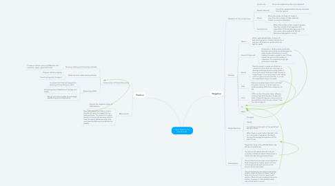 Mind Map: Man's Impact on his Environment