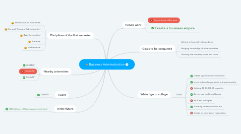 Mind Map: Business Administration