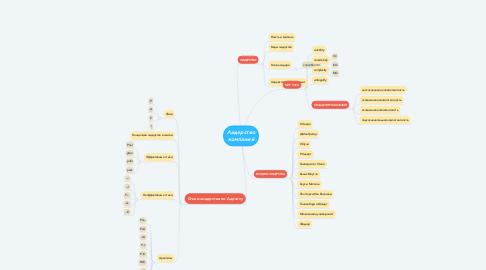 Mind Map: Лидерство компаний