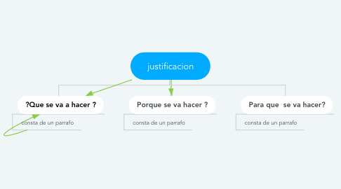 Mind Map: justificacion