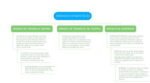 Mind Map: MEDIDAS ESTADISTICAS