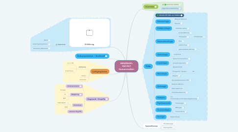 Mind Map: MINDMAPs FSP/PKT Humanmedizin