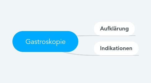Mind Map: Gastroskopie