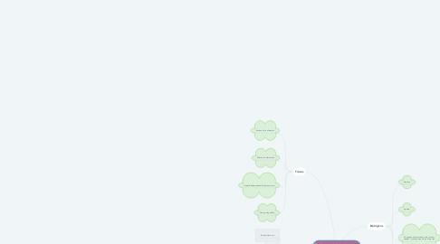 Mind Map: Factores que intervienen en la alimentación y estilo de vida