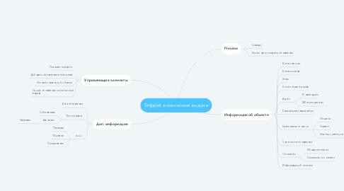 Mind Map: Snippet в поисковой выдаче