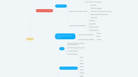 Mind Map: Actividad # 3