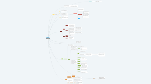 Mind Map: ESAME