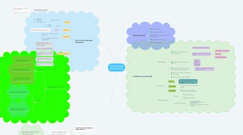 Mind Map: GOBERNANZA DEMOCRATICA