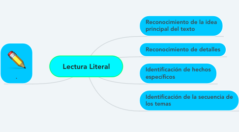 Mind Map: Lectura Literal