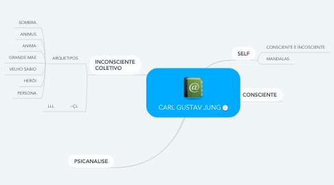 Mind Map: CARL GUSTAV JUNG