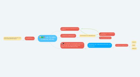 Mind Map: LAS TEORÍAS COMUNICATIVAS