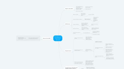 Mind Map: EVIDENCIA DE AUDITORIA  NIA 500