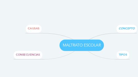 Mind Map: MALTRATO ESCOLAR