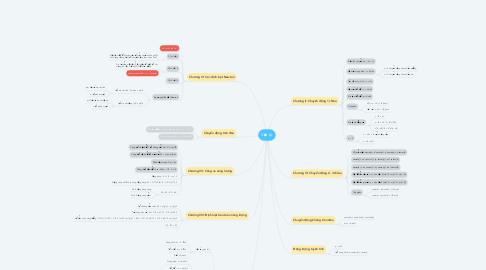 Mind Map: Vật Lý
