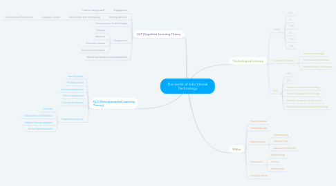 Mind Map: The world of Educational Technology