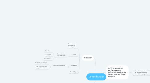 Mind Map: La justificación