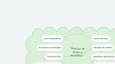 """Mind Map: """"Precios de frutas y hortalizas"""""""
