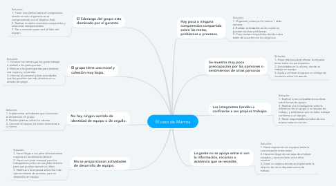 Mind Map: El caso de Marcos