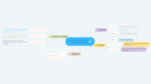 Mind Map: DESENVOLVIMENTO ORGANIZACIONAL