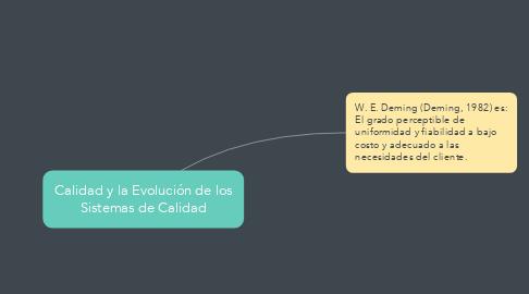 Mind Map: Calidad y la Evolución de los Sistemas de Calidad