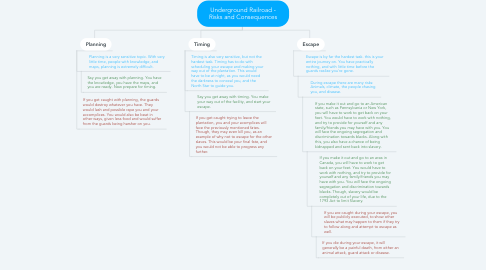 Mind Map: Underground Railroad - Risks and Consequences