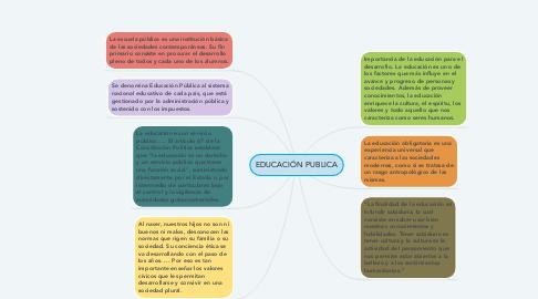 Mind Map: EDUCACIÓN PUBLICA