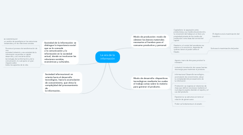 Mind Map: La era de la información