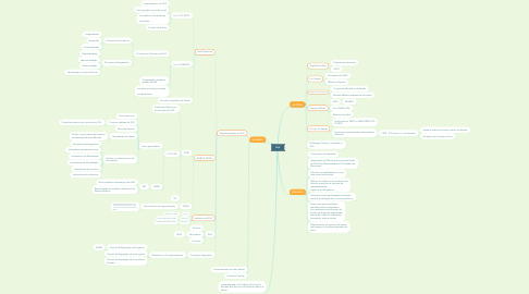 Mind Map: SUS