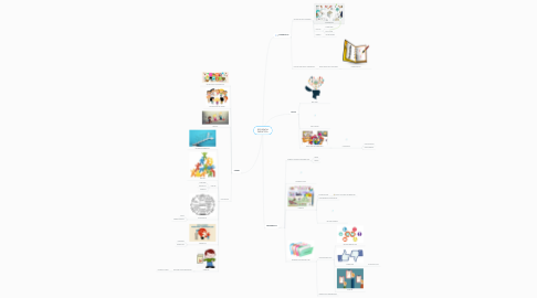Mind Map: SECUENCIA DIDACTICA