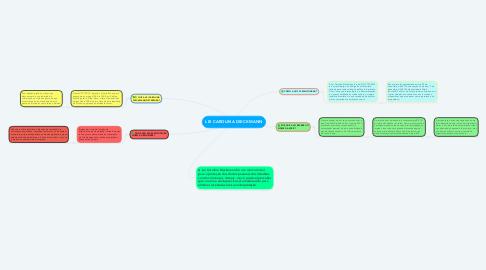 Mind Map: LEI CAROLINA DIECKMANN