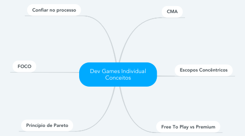 Mind Map: Dev Games Individual Conceitos