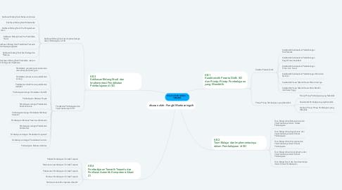 Mind Map: TUGAS AKHIR MODUL 1 TEMATIK
