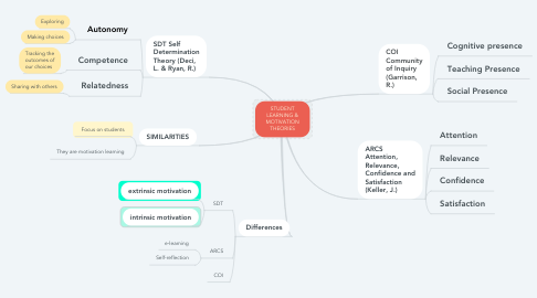 Mind Map: STUDENT LEARNING & MOTIVATION THEORIES