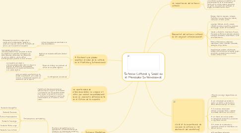 Mind Map: Factores de Producción de Cooperativa San Carlos