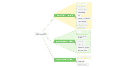 Mind Map: PROBLEMÁTICAS DE LA EDUCACIÓN