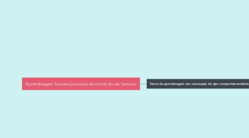 Mind Map: Aprendizagem humana processo de ensino do ser humano