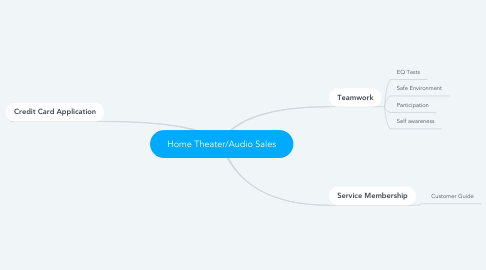 Mind Map: Home Theater/Audio Sales