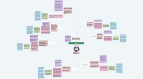 Mind Map: Pedagogy Map - growing general capabilities within a history classroom.