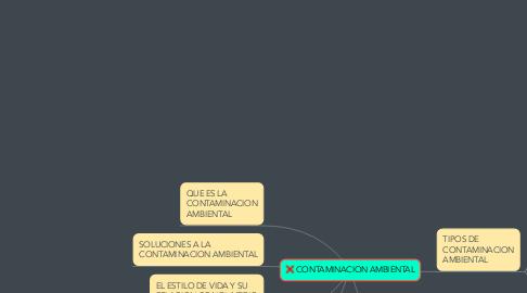 Mind Map: CONTAMINACION AMBIENTAL