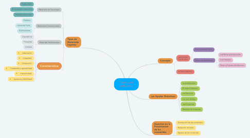Mind Map: Texto auto instructivo