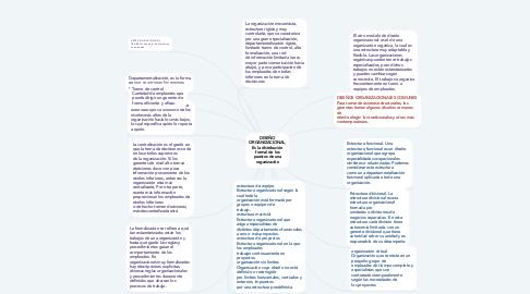 Mind Map: DISEÑO ORGANIZACIONAL, Es la distribución formal de los puestos de una organización