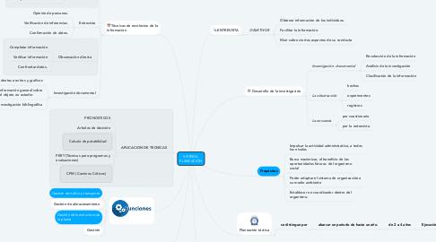 Mind Map: SISTEMA  PLANEACIÓN