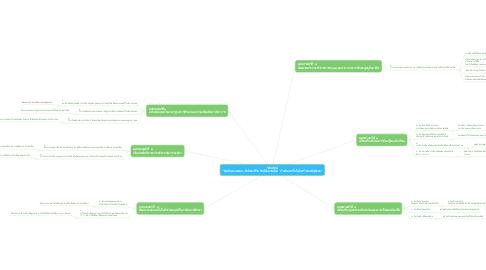 """Mind Map: วิสัยทัศน์ """"คิดเป็นอ่านคล่อง มีทักษะชีวิต รักษ์สิ่งแวดล้อม ก้าวทันเทคโนโลยี สร้างคนดีสู่สังคม"""""""