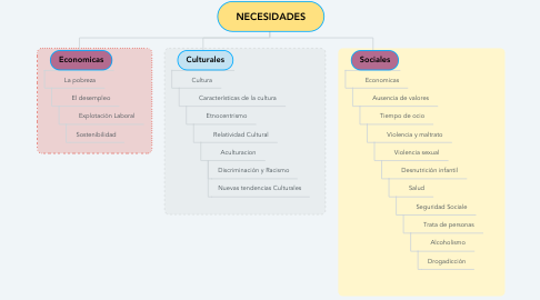Mind Map: NECESIDADES
