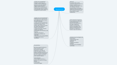 Mind Map: Revolución 4.0