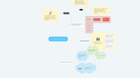 Mind Map: LAS TEORÍAS COMUNICATIVAS  ESTUDIADOS POR MAURO WOLF